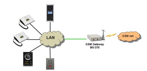 GSM Gateway (Edge) - Zenitel Wiki