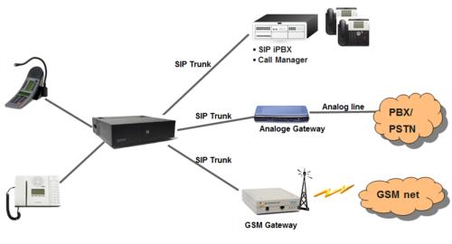 SIP trunk node - configuration - Zenitel Wiki