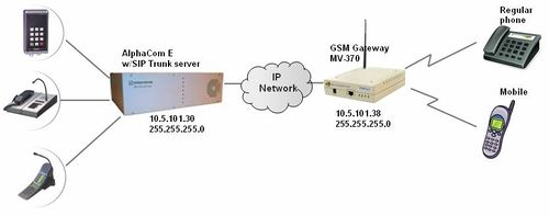 GSM gateway (Mobile VoIP) - Zenitel Wiki