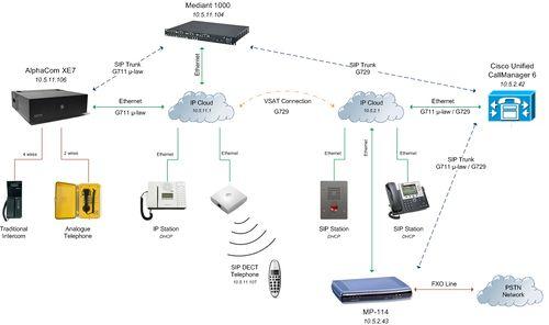 Configuration guide for External Communication - Zenitel Wiki